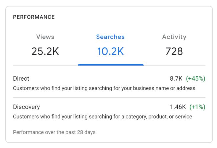 google-my-business-analytics-insights